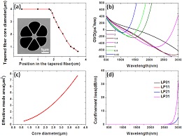supercontinuum generation from 437 to 2850 nm in a tapered