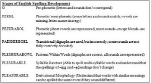 Sample Resume For Encoder by The Relationship Between Decoding U0026 Encoding In Phonics Video