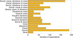 auditory interfaces in automated driving an international survey