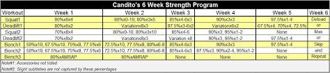 Sheiko Bench Program A Review Of Jonnie Candito U0027s Six Week Strength Program