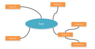 steps to make a mind map presentation with powerpoint