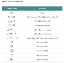 field guide to reading kalashnikov markings the firearm blogthe