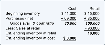of inventory methods of estimating inventory accountingcoach