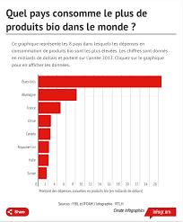 Consommation De Produits Bio Dans We Are Commerce Addicted La 3ème Pays Consommateur De Bio
