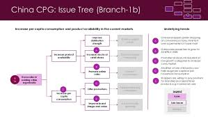 china cpg problem solving using issue tree by abhijit khuperkar
