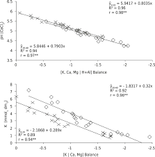 square root of 289 nitrogen and potassium fertilization in a guava orchard evaluated