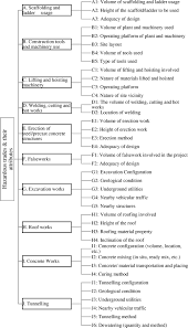 hazard assessment using consistent fuzzy preference relations