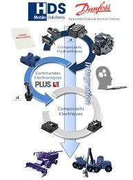 bureau d 騁udes hydraulique bureau d étude composants et systèmes pour machines mobiles