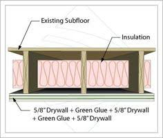 Soundproof Basement Ceiling by Soundproofing Ceiling London Soundproof Solutions Inside Ideas