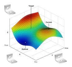 Design Of Experiments Design Of Experiments And Surrogate Modeling Sensitivity Analysis