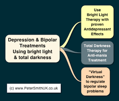 light therapy for depression and anxiety depression treatment naturally without drugs
