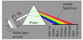 What Is The Color Of A Neon Light Color