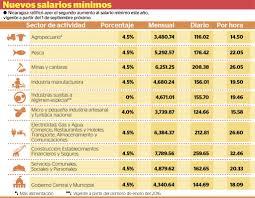 tabla de salarios en costa rica 2016 estos son los nuevos salarios mínimos en nicaragua la prensa