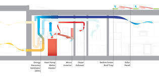 empowerhouse design diagram illustrating the house s erv system