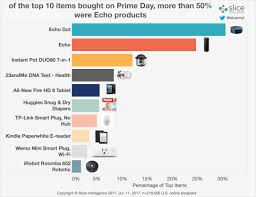 prime day 2017 postgame report amazon prime day sales up 32