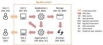 practical devops for big data methodology wikibooks open books