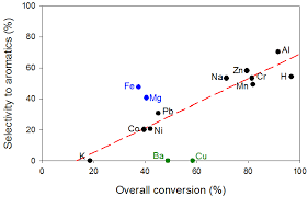 materials free full text metal exchanged β zeolites as