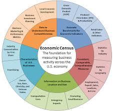 bureau of census and statistics uses of economic census data
