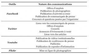 nature et d ouverte si e social l usage des médias socionumériques par les organismes publics le