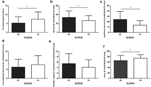 floor plan sle with measurements altered frequencies of memory b cells in new onset systemic lupus