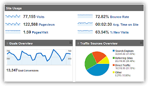 website traffic report template the difference between web reporting and web analysis
