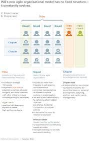 ing u0027s agile transformation mckinsey u0026 company