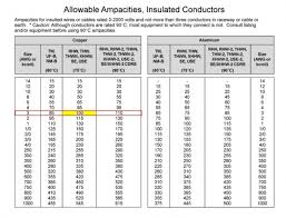 Nec Ampacity Table by 240v Vs 110v Wire Gauge Archive The Garage Journal Board