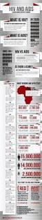 Designing Women Aids 22 Best Hiv Aids Infographics Images On Pinterest Hiv Aids
