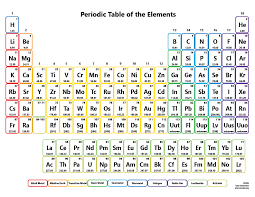printable periodic table of contents printable periodic tables for chemistry science notes and projects