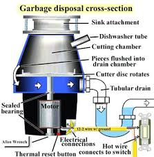 kitchen sink clogged both sides garbage disposal cross section kitchen sink clogged both sides