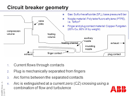 abb group jun 15 thermal interruption performance and fluctuations