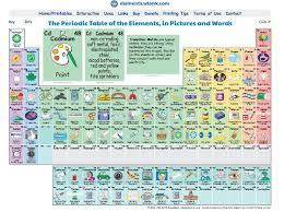 Periodic Table With Key Periodic Table Shows What Elements Are Used For U2013 Lesson Plans