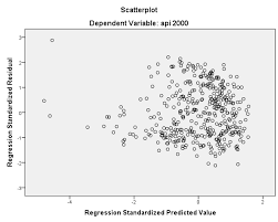 Linear Regression Table Introduction To Regression With Spss Lesson 2 Spss Regression