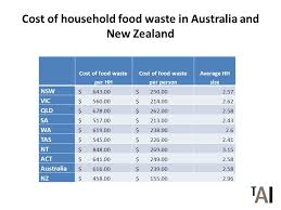 average cost of food food waste cost of household food waste in australia and new