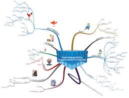 Cognitive Map How Might A Person Feel During Cognitive Decline U2014 A Mind Map