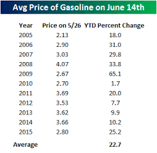 average gas price gas prices hit a six month high bespoke investment group