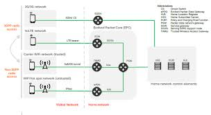 Good Home Network Design Vowifi Roaming All You Ever Wanted To Know But Were Afraid To Ask