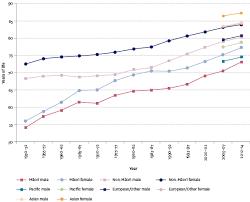 life expectancy tables 2016 life expectancy at birth the social report 2016 te pūrongo oranga