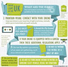 uk drone laws infographic visual ly