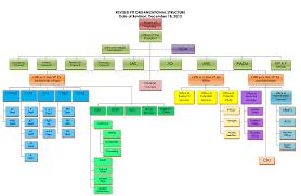 pit organizational structure