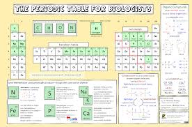 periodic table for biologists i biology