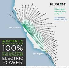 Ev Comparison Of 2017 Ev Ranges Shown On A Map Plugless Power
