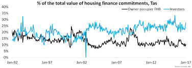 Home 1st Lending by Investors Historically Outweigh First Home Buyers But Gap Widens