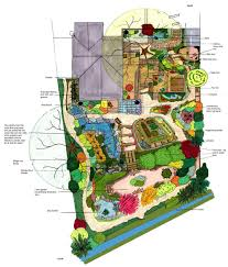 Potager Garden Layout Plans Great Permaculture Water Wise Design By Wright Www