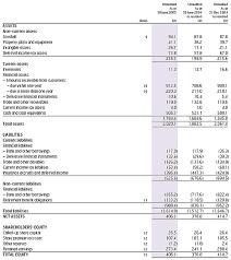 Interim Balance Sheet Template Provident Financial Annual Report Accounts 2005 Interim Accounts