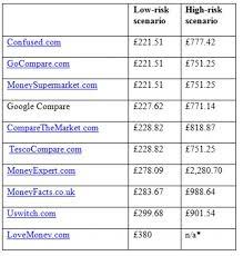 auto insurance quotes comparison enchanting auto insurance rate quote comparison 44billionlater
