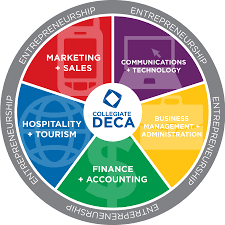 deca is a great organization club for students to learn more about