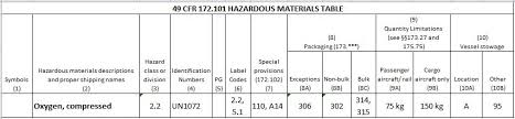 49 cfr hazardous materials table is this a hazardous material oxygen co2 in a medical device