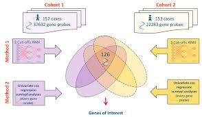 microarrays free full text data mining of gene arrays for