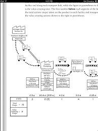 Value Stream Map Seeing The Whole Value Stream Ebook